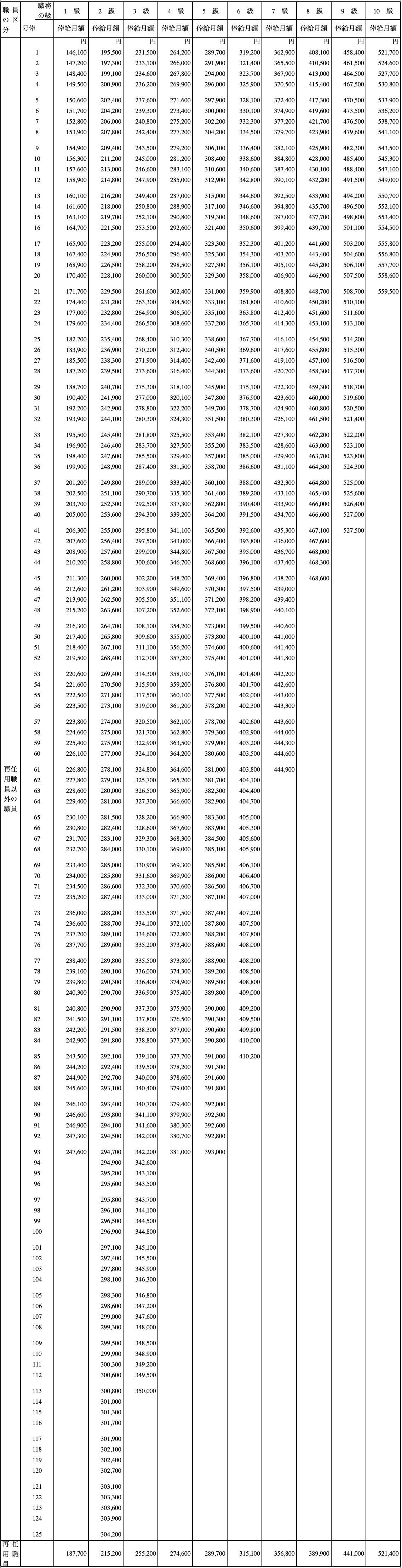 医療職給料表3(看護師・保健師・助産師 等)